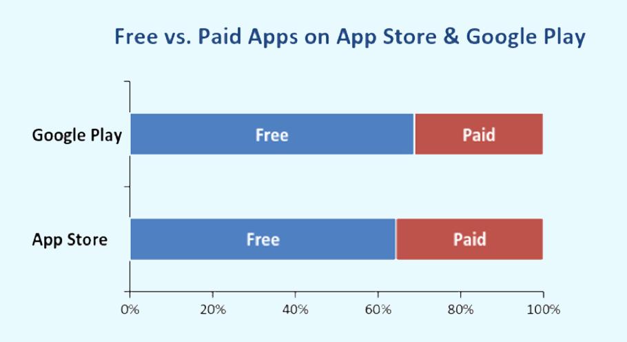 App Price