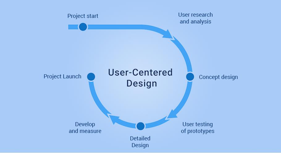 User-Centric Design